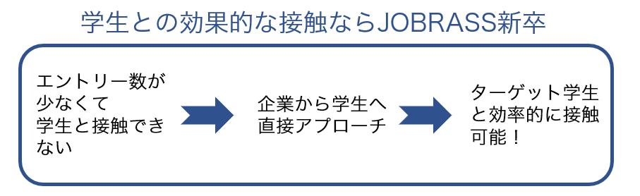 JOBRASSメリット1