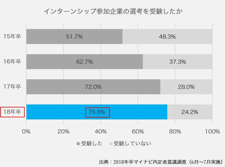 インターンシップ→選考参加者